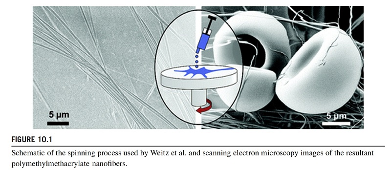 Schematic of the spinning process used by Weitz et al. and scanning electron microscopy images of