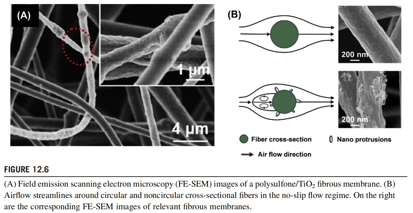 How Does The POLYMER/INORGANIC NANOPARTICLE MEMBRANES Perform In Air Filtration?