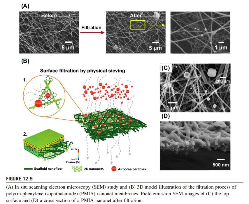 How To Use Electrospinning Nanofiber Technology To Make Super-Efficient Air Filtration Membrane?