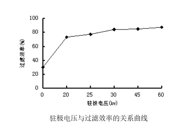 Relation curve between electret voltage and filtration efficiency