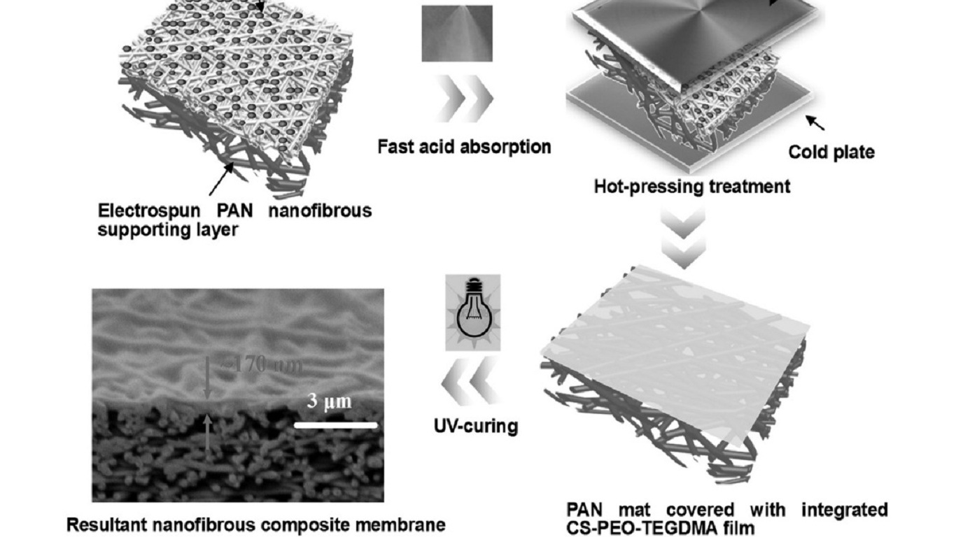 The fabrication process for thin-film composite membranes based on a polyacrylonitrile (PAN) nanofibrous substrate