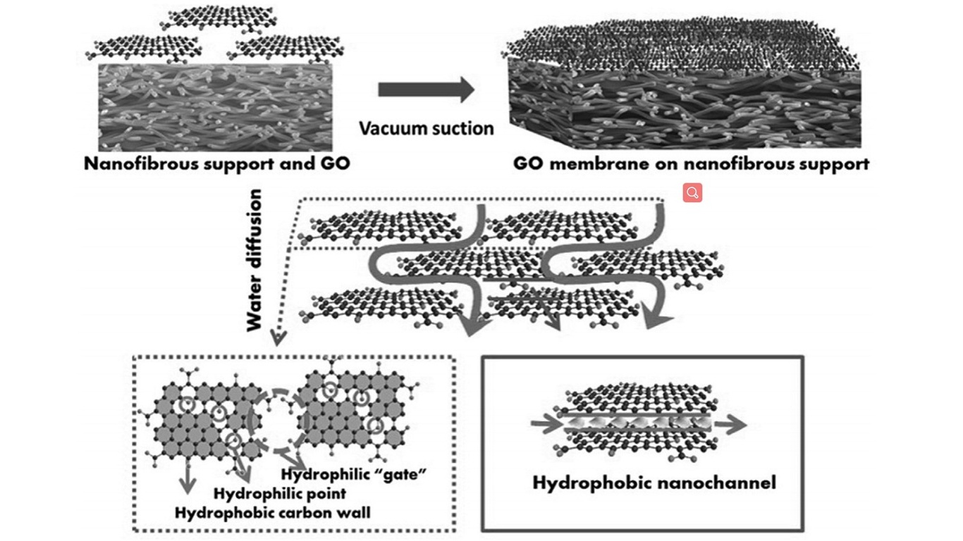 Schematic illustration of the fabrication of graphene oxide (GO) thin-film nanofibrous composite membranes