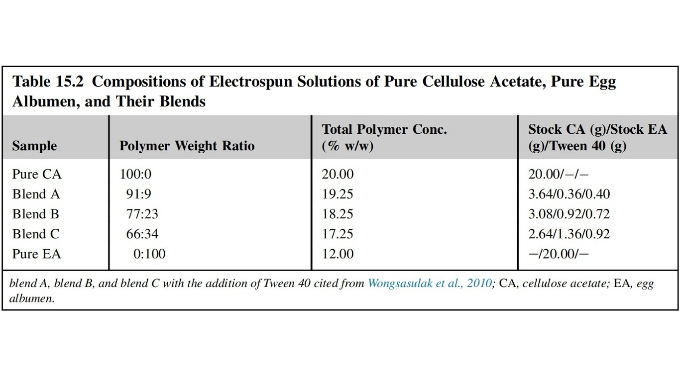Compositions of Electrospun Solutions of Pure Cellulose Acetate, Pure Egg Albumen, and Their Blends