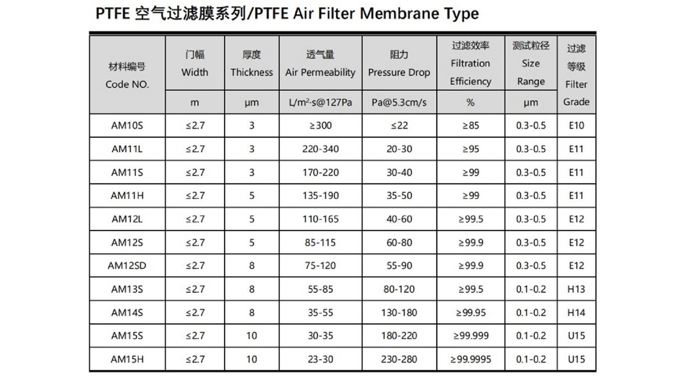 PTFE Air Filter Membrane Type
