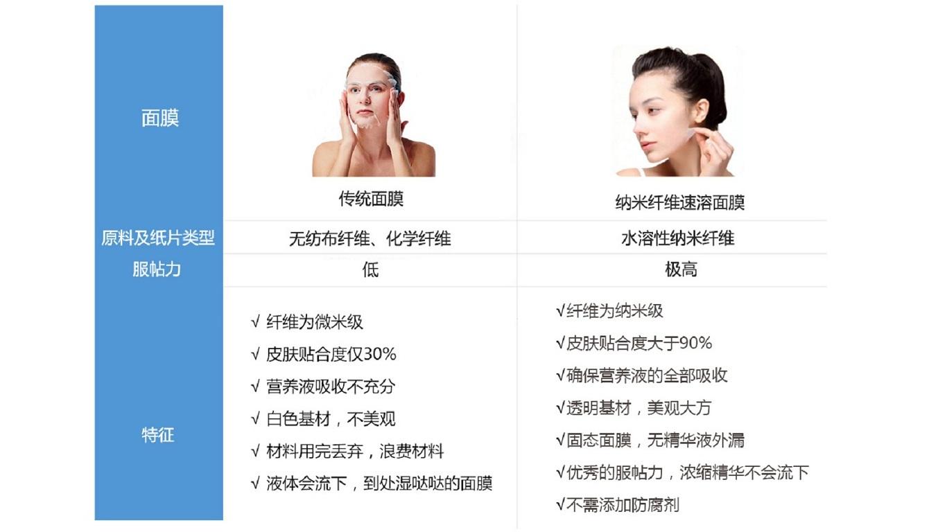 Nanofiber instant facial mask vs. traditional facial mask