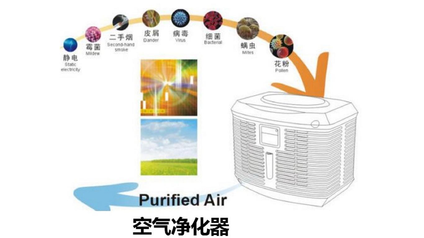 Electrospinning Nanofiber Multifunctional Air Conditioning Filter