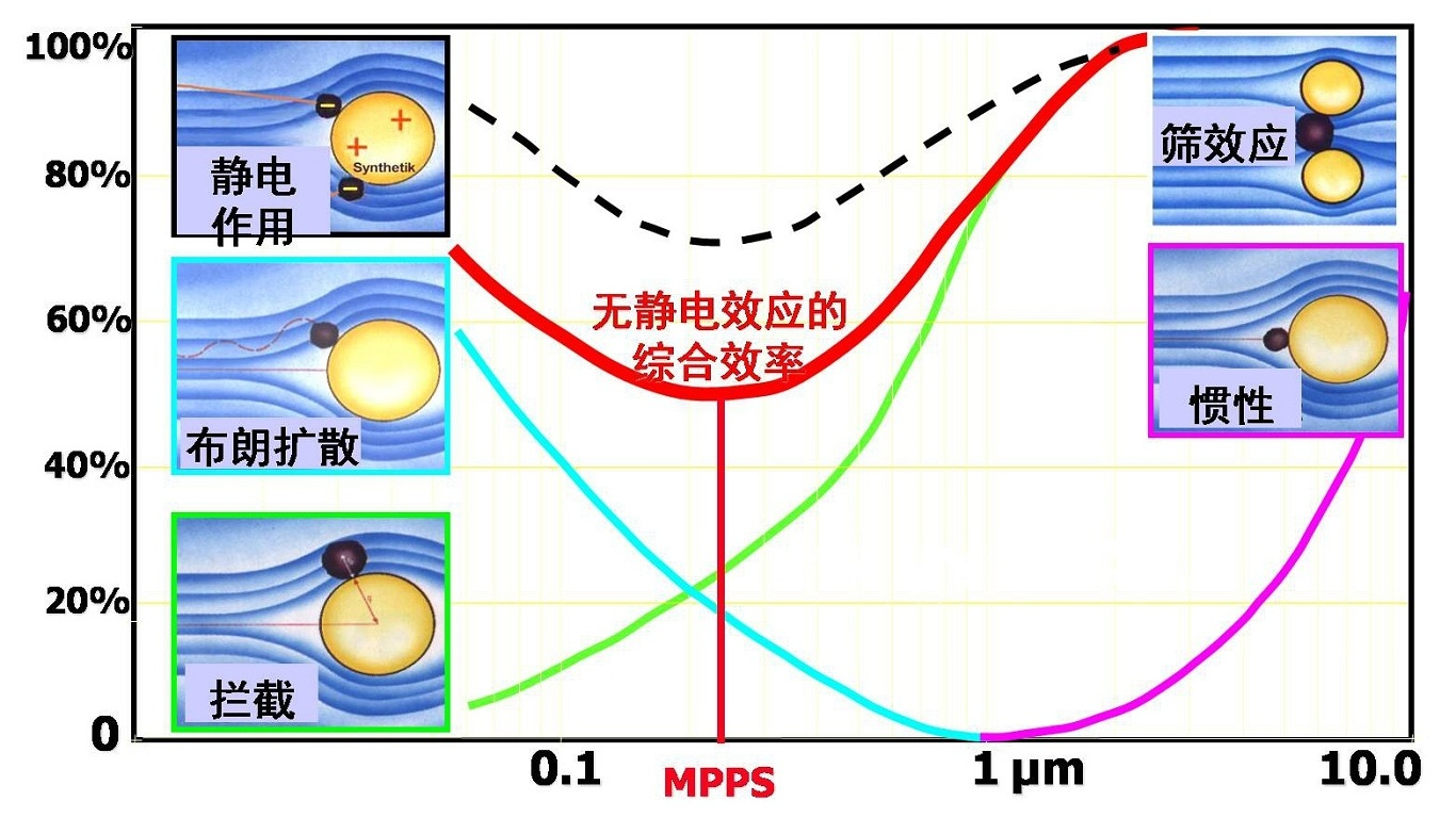 Filtration Principle of Electrospinning Nanofiber Multifunctional Air Conditioning Filter