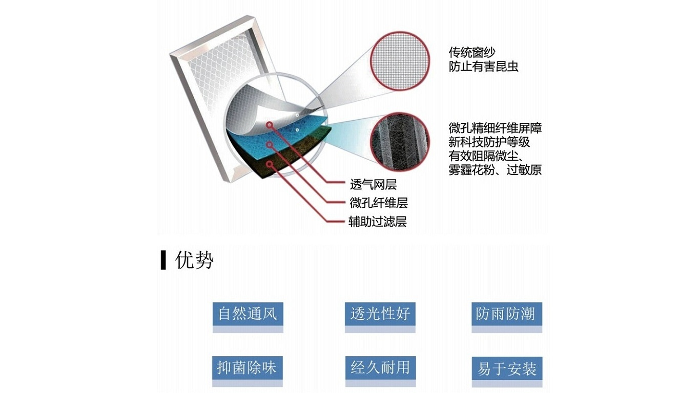 advantages of Electrospinning Nanofiber Anti-haze Window Screen
