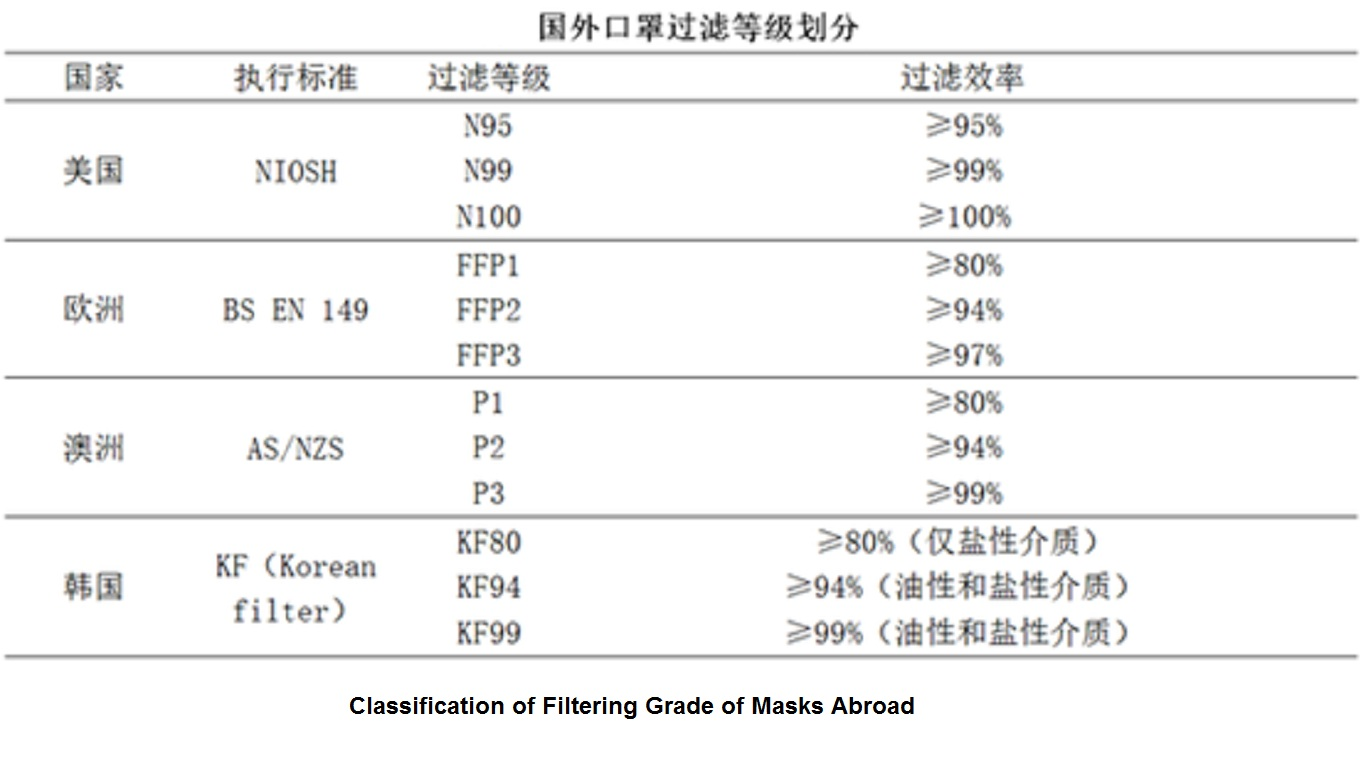 classification of filtering grade of masks abroad