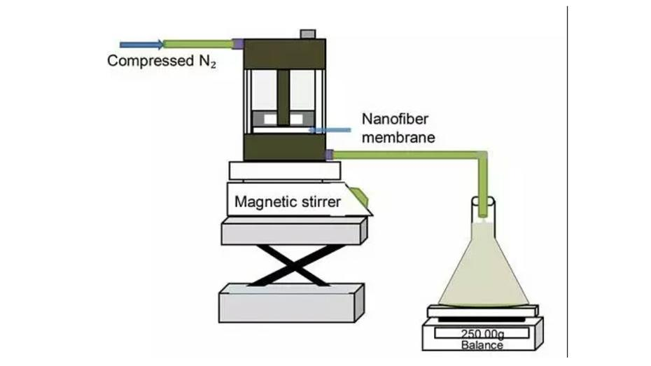 The latest literature: Electrospun PAN–GO composite nanofibers as water purification membranes