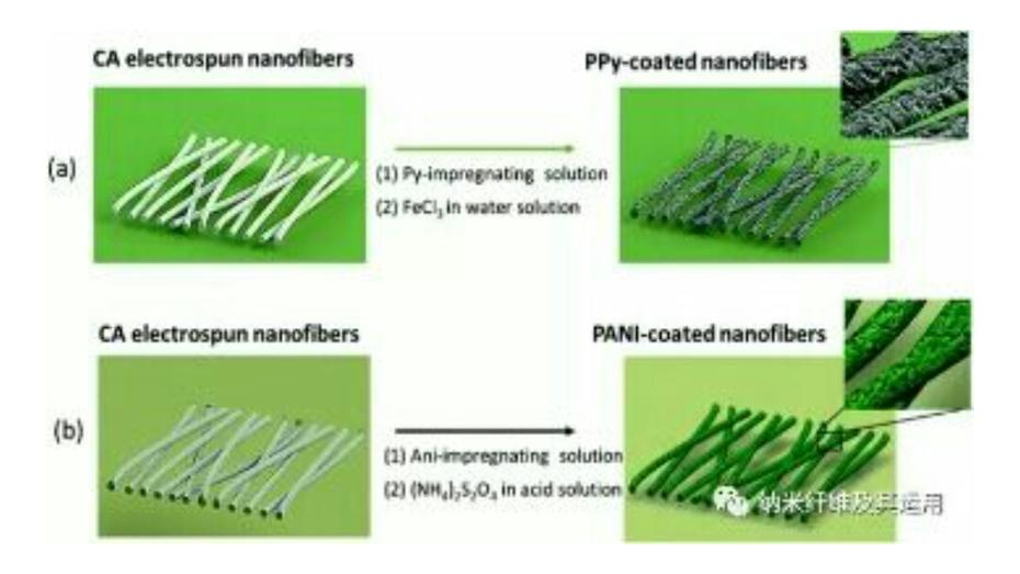 Latest Paper of Electrospinning: Cellulose-based Electrospun Fibers Functionalized with Polypyrrole and Polyaniline for Fully Or